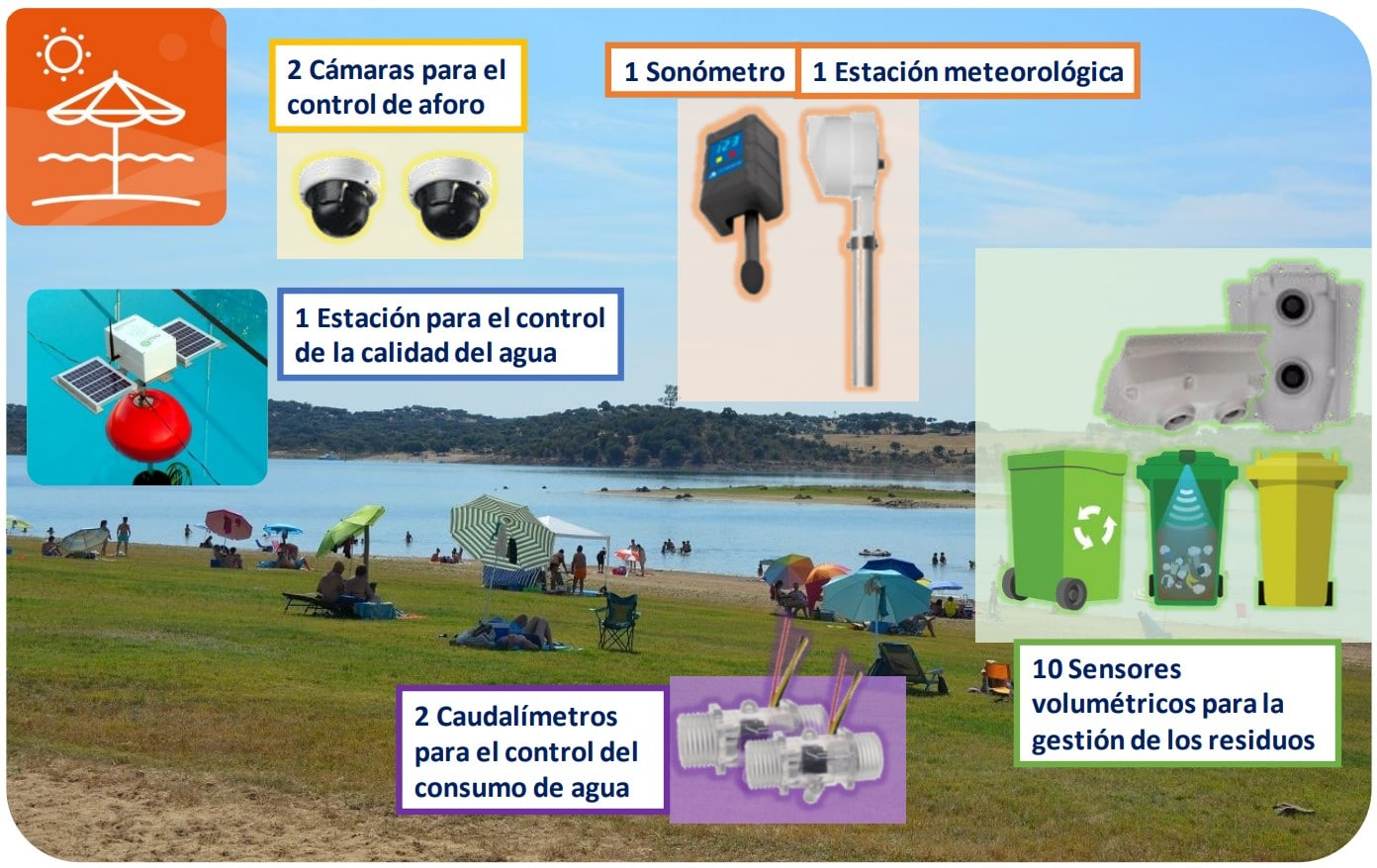 sensorizacion calidad agua fiware space